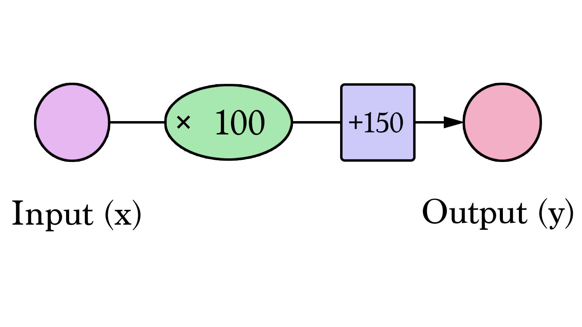 A Visual And Interactive Guide To The Basics Of Neural Networks Electrical Engineering Block Diagram Reduction Texbook Y2 Jay Alammar Visualizing Machine Learning One Concept At Time