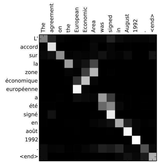 The Attention Machine >> Visualizing A Neural Machine Translation Model Mechanics Of Seq2seq