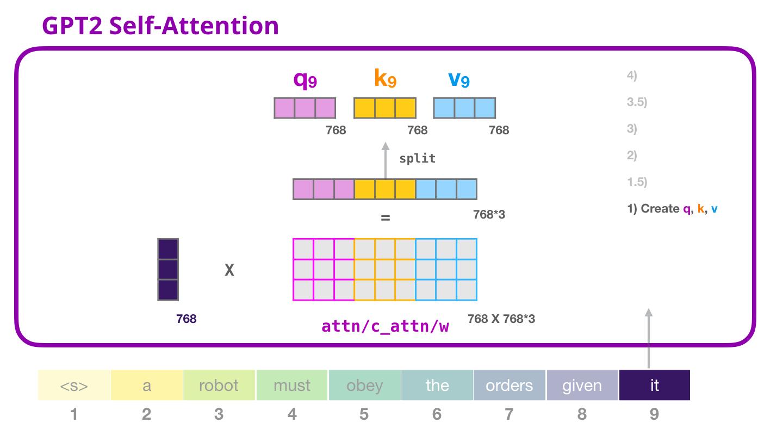 The Illustrated GPT-2 (Visualizing Transformer Language
