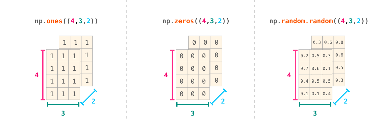 A Visual Intro to NumPy and Data Representation – Jay