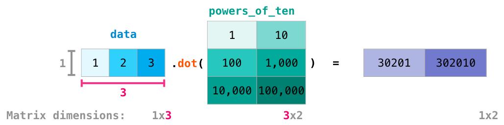 A Visual Intro to NumPy and Data Representation – Jay Alammar