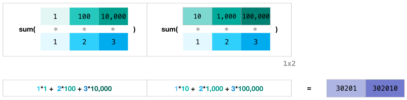 A Visual Intro to NumPy and Data Representation – Jay Alammar