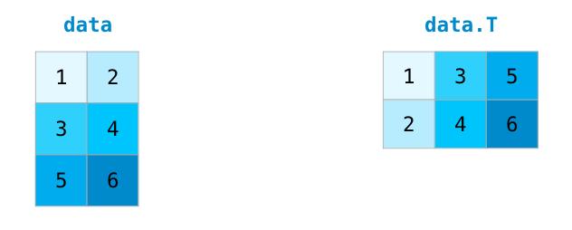 A Visual Intro to NumPy and Data Representation – Jay