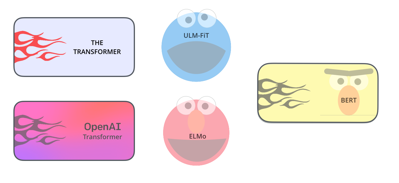 The Illustrated BERT, ELMo, and co  (How NLP Cracked Transfer