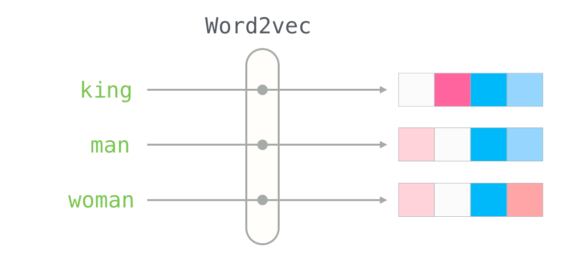 The Illustrated Word2vec – Jay Alammar – Visualizing machine